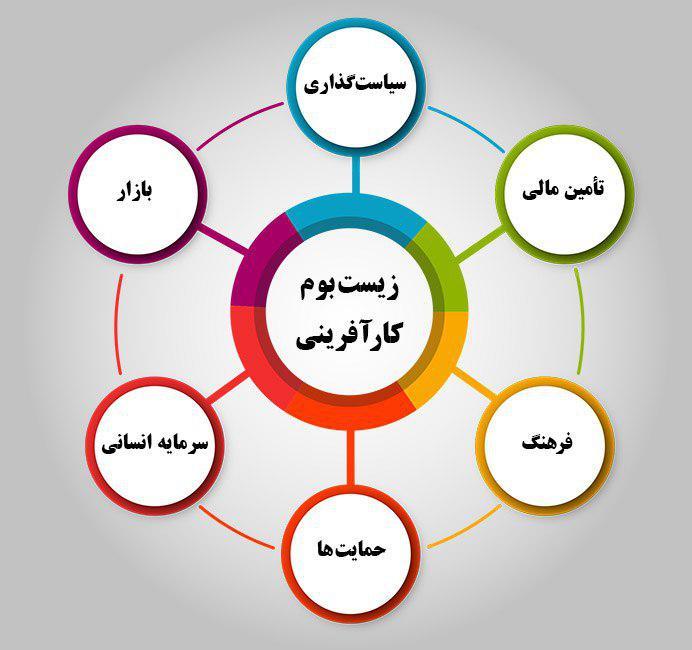 برگزاری بیست و هفتمین سمینار موفقیت،کارآفرینی و پیشرفت